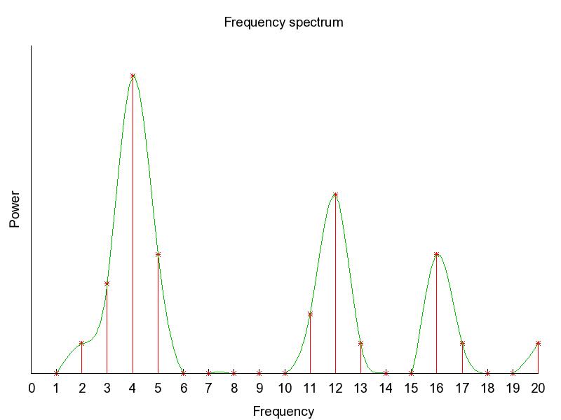 GnuPlot: Frequency Spectrum