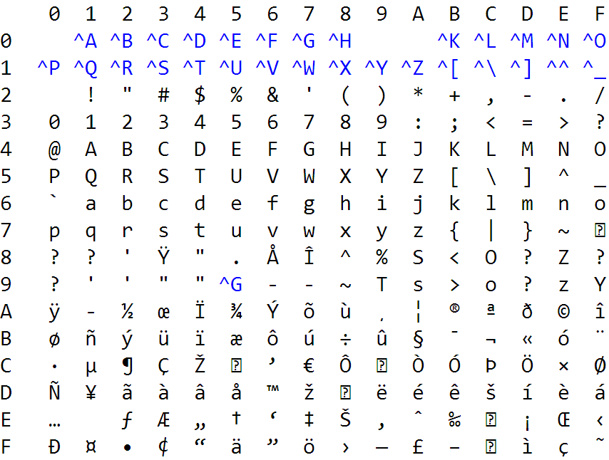 Ascii symbols related keywords ascii symbols long tail for Tab ascii code